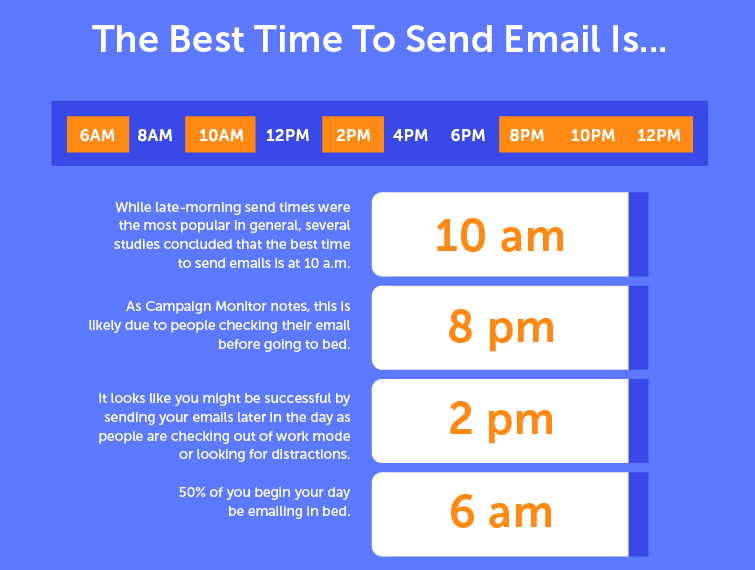 email marketing time